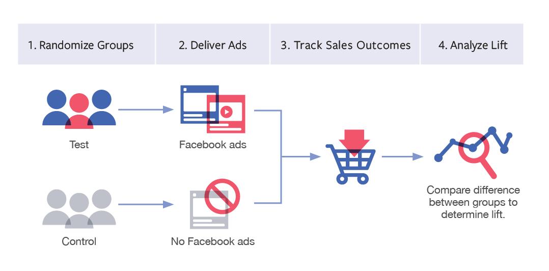 Este gráfico representa el funcionamiento de Facebook Conversion Lift